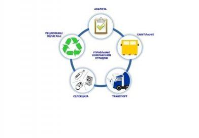 Регионалнои план управљања отпадом